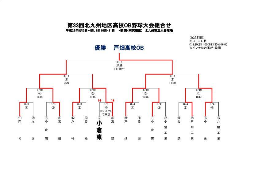 第33回北九州地区高校OB野球大会組合せ_結果