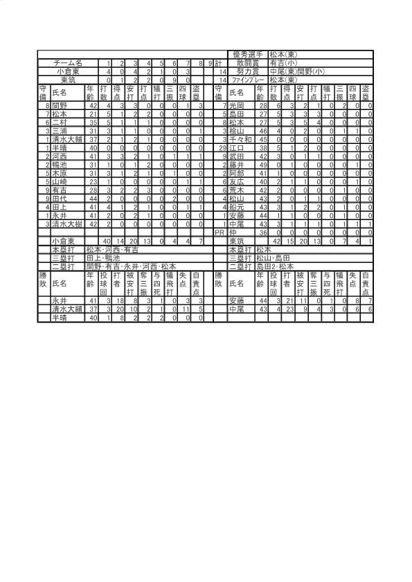第33回北九州地区高校OB野球大会_東筑戦スコア