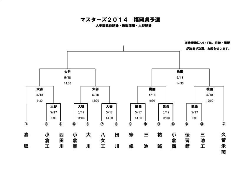 2014マスターズ甲子園 福岡県予選大会試合日程