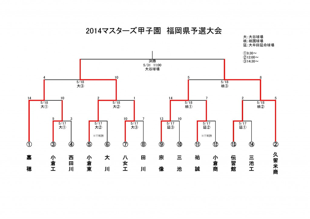 2014masters fukuoka