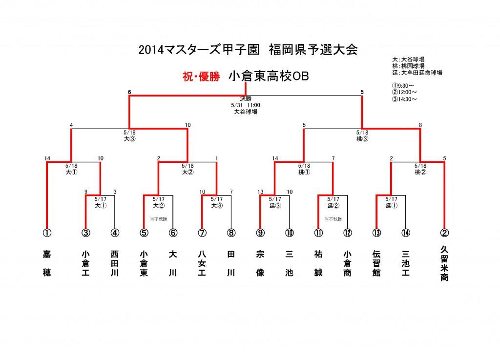 2014マスターズ甲子園 福岡県予選結果